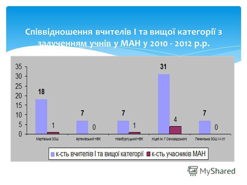 Співвідношення вчителів І та вищої категорії з залученням учнів у МАН у 2010 - 2012 р.р.