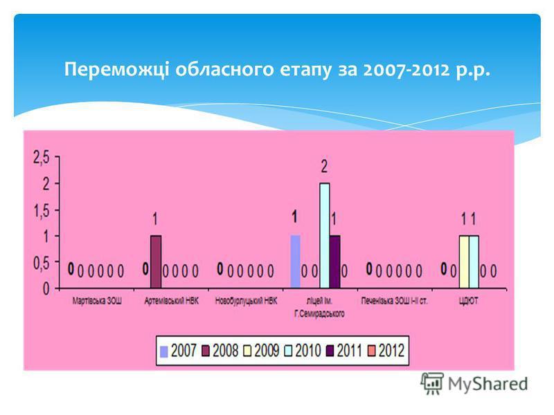 Переможці обласного етапу за 2007-2012 р.р.