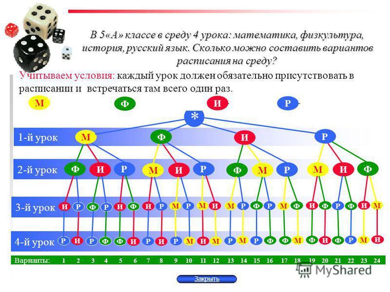 2-й урок 3-й урок М И Ф Р И Р МФ Р М И И Р И Ф Р М Ф И Р И Р И Ф Р Ф И Р М ММ Ф Ф Р М Ф В 5«А» классе в среду 4 урока: математика, физкультура, история, русский язык. Сколько можно составить вариантов расписания на среду? Учитываем условия: каждый ур