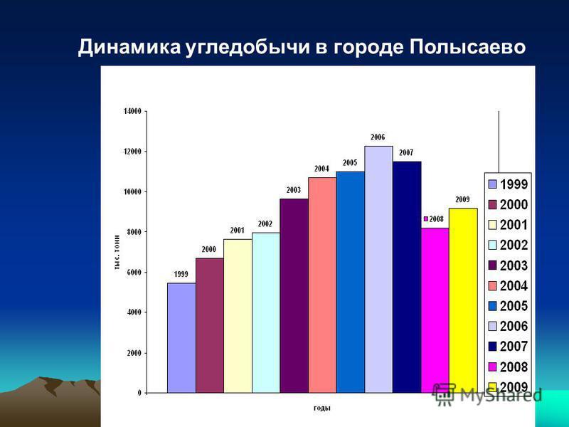 Динамика угледобычи в городе Полысаево