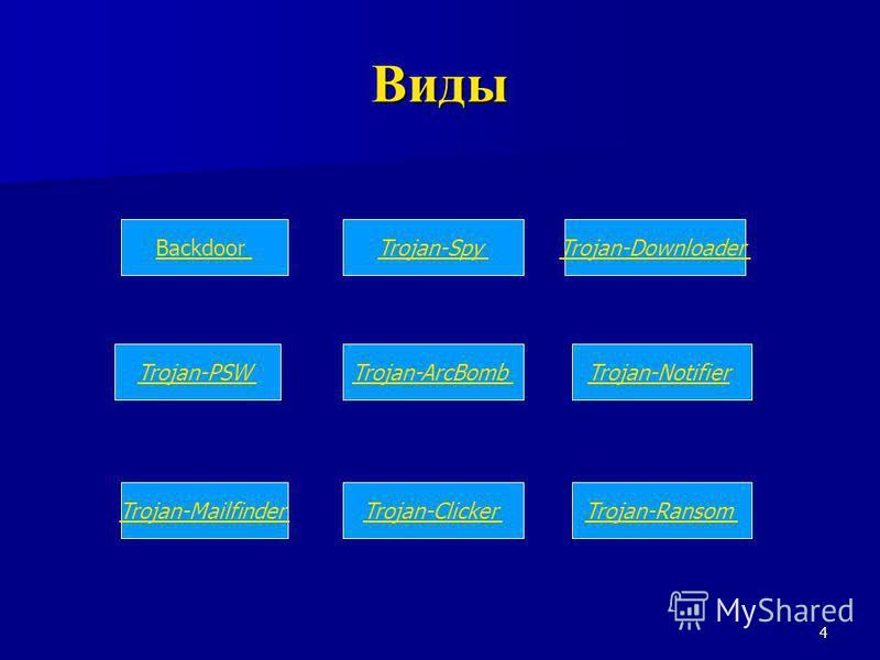 Виды BackdoorTrojan-Spy Trojan-Mailfinder Trojan-PSW Trojan-Clicker Trojan-ArcBomb Trojan-Ransom Trojan-Notifier Trojan-Downloader 4