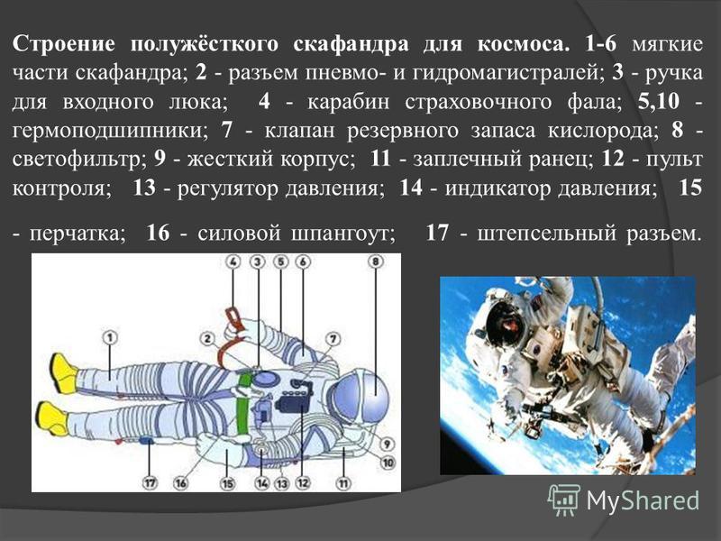 Строение полужёсткого скафандра для космоса. 1-6 мягкие части скафандра; 2 - разъем пневмо- и гидромагистралей; 3 - ручка для входного люка; 4 - карабин страховочного фала; 5,10 - гермоподшипники; 7 - клапан резервного запаса кислорода; 8 - светофиль