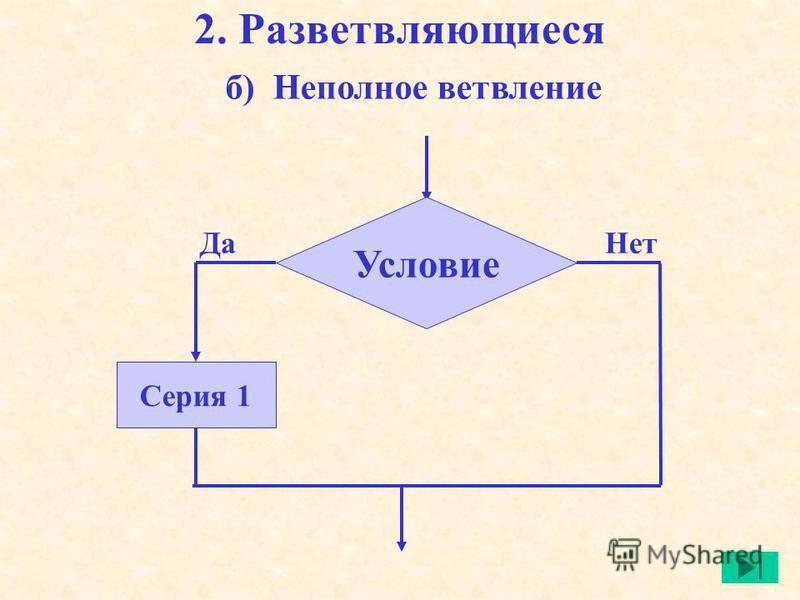 2. Разветвляющиеся Условие Серия 1 Да Нет б) Неполное ветвление