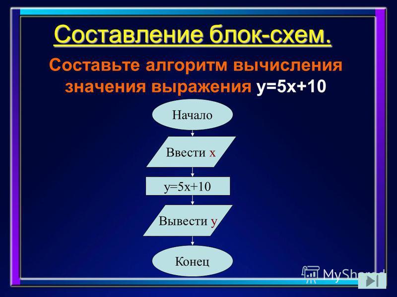 Составление блок-схем. Составьте алгоритм вычисления значения выражения y=5x+10 Начало Ввести х y=5x+10 Вывести y Конец