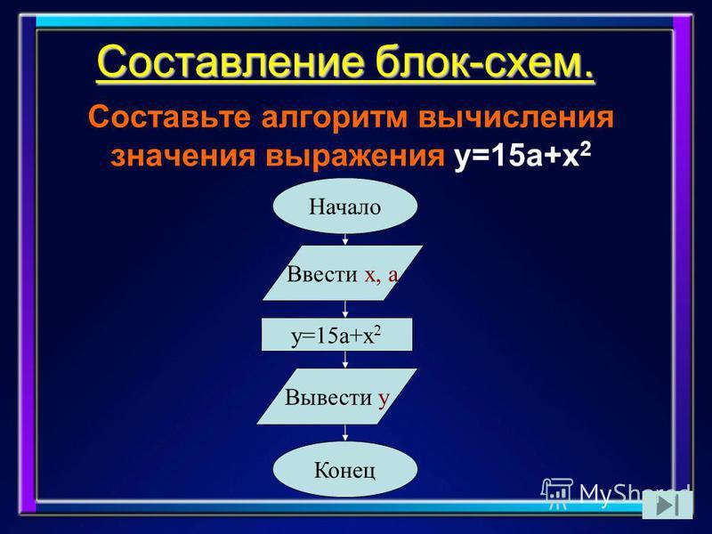 Составление блок-схем. Составьте алгоритм вычисления значения выражения y=15 а+х 2 Начало Ввести х, а y=15 а+х 2 Вывести y Конец