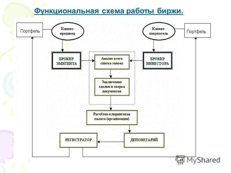 Функциональная схема работы биржи.