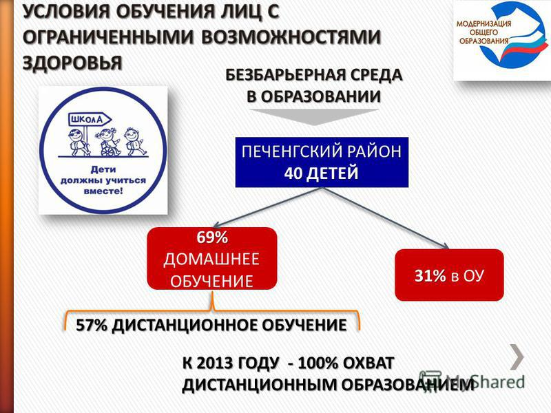 ПЕЧЕНГСКИЙ РАЙОН 40 ДЕТЕЙ БЕЗБАРЬЕРНАЯ СРЕДА В ОБРАЗОВАНИИ 31% 31% в ОУ 69% 69% ДОМАШНЕЕ ОБУЧЕНИЕ 57% ДИСТАНЦИОННОЕ ОБУЧЕНИЕ К 2013 ГОДУ - 100% ОХВАТ ДИСТАНЦИОННЫМ ОБРАЗОВАНИЕМ