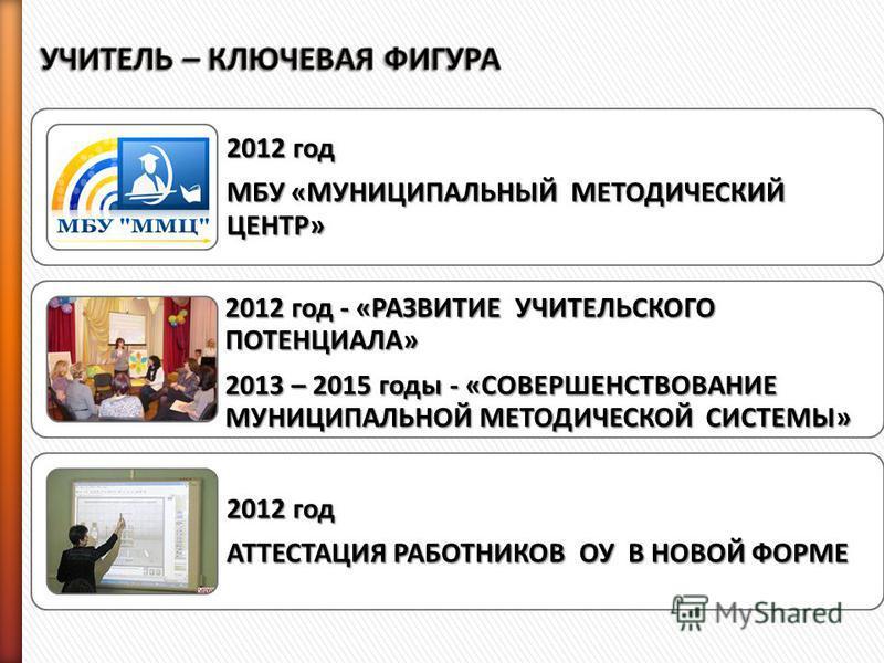 2012 год МБУ «МУНИЦИПАЛЬНЫЙ МЕТОДИЧЕСКИЙ ЦЕНТР» 2012 год - «РАЗВИТИЕ УЧИТЕЛЬСКОГО ПОТЕНЦИАЛА» 2013 – 2015 годы - «СОВЕРШЕНСТВОВАНИЕ МУНИЦИПАЛЬНОЙ МЕТОДИЧЕСКОЙ СИСТЕМЫ» 2012 год АТТЕСТАЦИЯ РАБОТНИКОВ ОУ В НОВОЙ ФОРМЕ