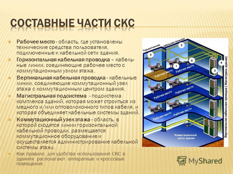 Рабочее место - область, где установлены технические средства пользователя, подключенные к кабельной сети здания. Горизонтальная кабельная проводка – кабельные линии, соединяющие рабочее место с коммутационным узлом этажа. Вертикальная кабельная пров