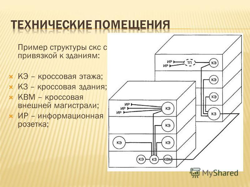 Пример структуры секс с привязкой к зданиям: КЭ – кроссовая этажа; КЗ – кроссовая здания; КВМ – кроссовая внешней магистрали; ИР – информационная розетка;