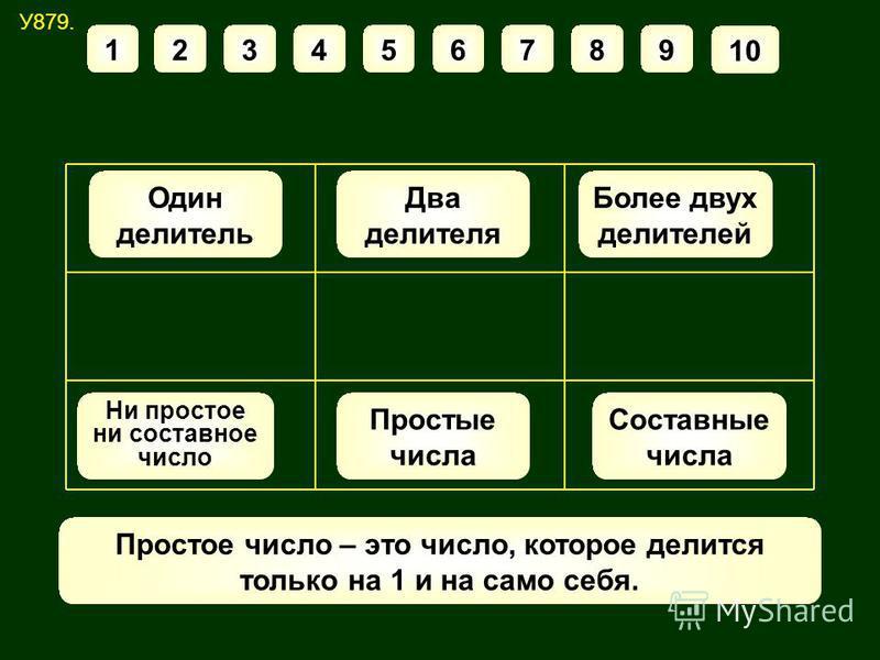 У879. 123456789 10 Один делитель Два делителя Более двух делителей Простые числа Составные числа Ни простое ни составное число Простое число – это число, которое делится только на 1 и на само себя.