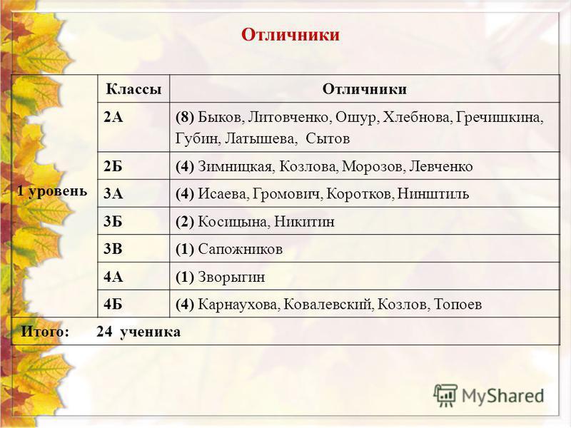 Отличники 1 уровень Классы Отличники 2А (8) Быков, Литовченко, Ошур, Хлебнова, Гречишкина, Губин, Латышева, Сытов 2Б(4) Зимницкая, Козлова, Морозов, Левченко 3А(4) Исаева, Громович, Коротков, Нинштиль 3Б(2) Косицына, Никитин 3В(1) Сапожников 4А(1) Зв