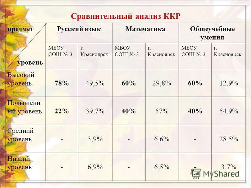 Сравнительный анализ ККР предмет уровень Русский язык МатематикаОбщеучебные умения МБОУ СОШ 3 г. Красноярск МБОУ СОШ 3 г. Красноярск МБОУ СОШ 3 г. Красноярск Высокий уровень 78%49,5%60%29,8%60%12,9% Повышенн ый уровень 22%39,7%40%57%40%54,9% Средний