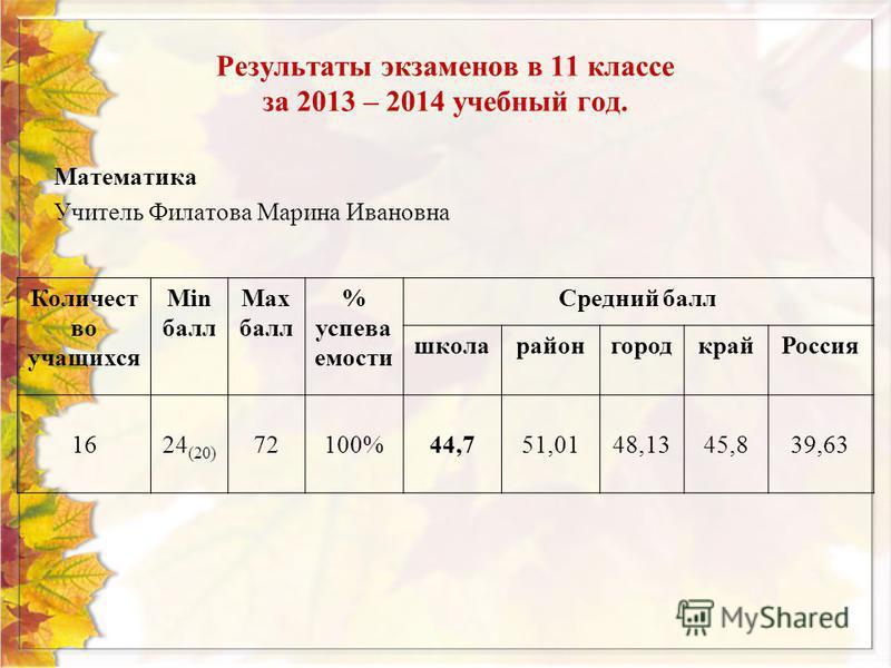 Результаты экзаменов в 11 классе за 2013 – 2014 учебный год. Математика Учитель Филатова Марина Ивановна Количест во учащихся Min балл Max балл % успеваемости Средний балл школа район городкрай Россия 1624 (20) 72100%44,751,0148,1345,839,63