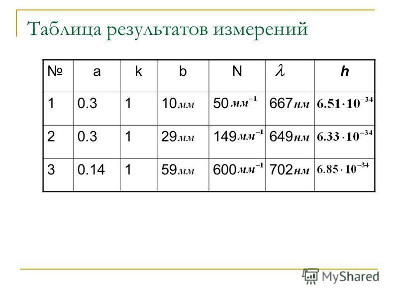 Таблица результатов измерений akbN h 10.311050667 20.3129149649 30.14159600702