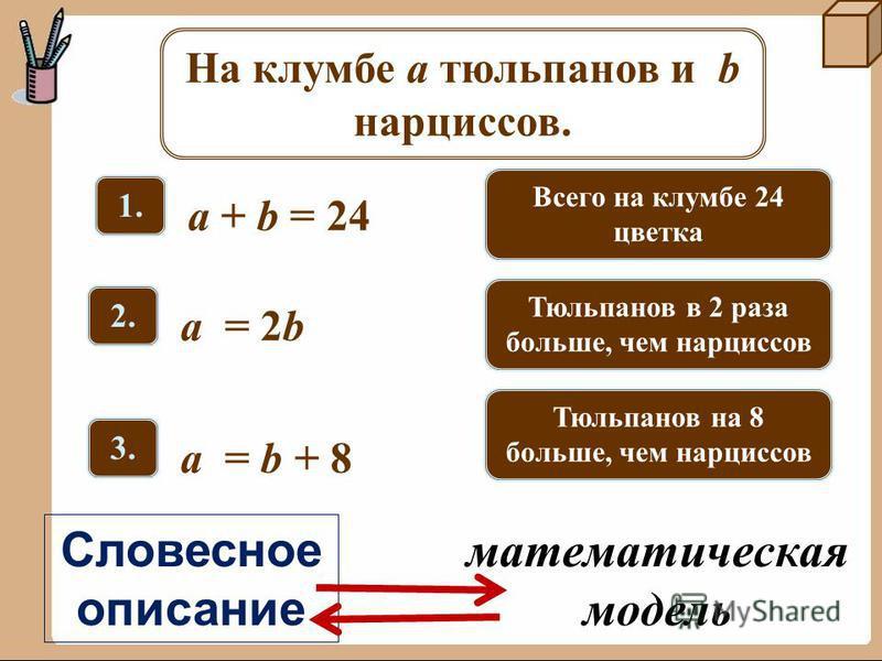 1.1. a + b = 24 Всего на клумбе 24 цветка На клумбе a тюльпанов и b нарциссов. 2.2. a = 2b 3.3. a = b + 8 Тюльпанов в 2 раза больше, чем нарциссов Тюльпанов на 8 больше, чем нарциссов Словесное описание математическая модель