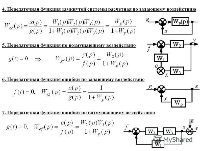 6. Передаточная функция ошибки по задающему воздействию 5. Передаточная функция по возмущающему воздействию 4. Передаточная функция замкнутой системы расчетная по задающему воздействию 7. Передаточная функция ошибки по возмущающему воздействию