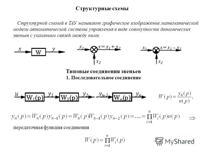 Структурной схемой в ТАУ называют графическое изображение математической модели автоматической системы управления в виде совокупности динамических звеньев с указанием связей между ними Структурные схемы Типовые соединения звеньев 1. Последовательное