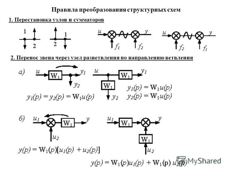 Правила преобразования структурных схем 1. Перестановка узлов и сумматоров 2. Перенос звена через узел разветвления по направлению ветвления