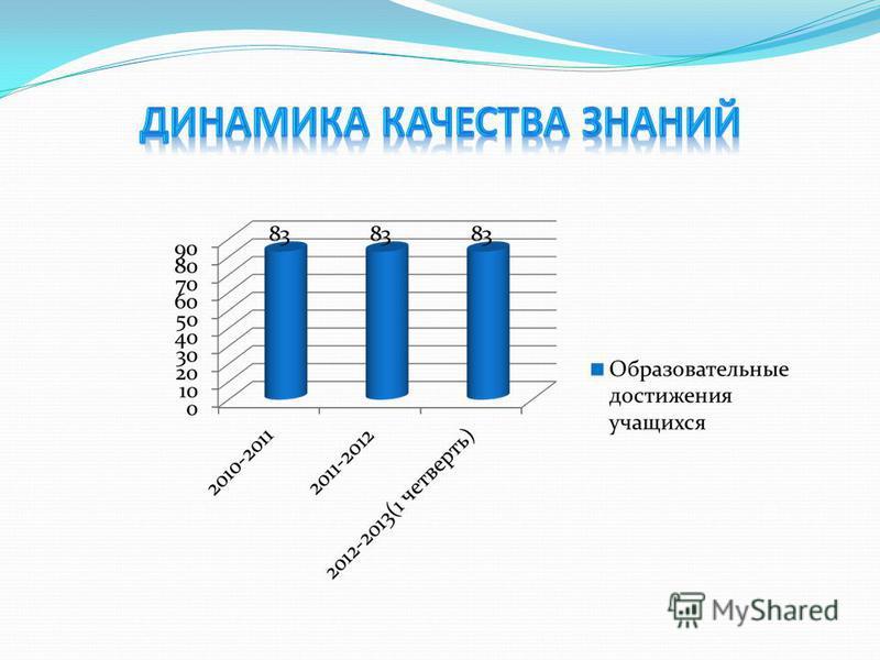 2010– 2011 уч. год 2011- 2012 уч. год 2012 – 2013 уч. год (I четверть) 1. Число случаев пропуска по болезни в % 61,5 %46 %38 % 2. Не болевших ни разу в % 33% 50 % 3. Болели 1 - 2 раза в % 17 % 50 %33 % 4. Болели более 2-х раз в % 50 %17 %