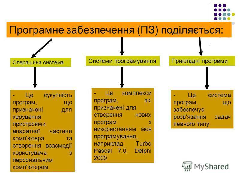 Програмне забезпечення (ПЗ) поділяється: Операційна система Прикладні програми - Це сукупність програм, що призначені для керування пристроями апаратної частини комп'ютера та створення взаємодії користувача з персональним комп'ютером. - Це система пр