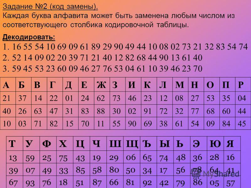 Задание 2 (код замены). Каждая буква алфавита может быть заменена любым числом из соответствующего столбика кодировочной таблицы. АБВГДЕЖЗИКЛМНОПР 21371422012462734623120827533504 40266347318388300291723277686044 10037182157011559069386154098445 ТУФХ