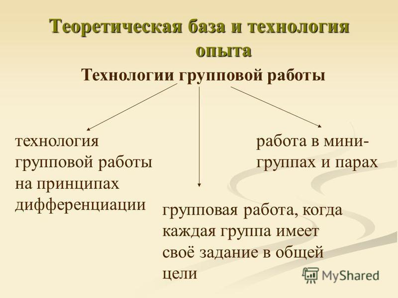 Теоретическая база и технология опыта Технологии групповой работы технология групповой работы на принципах дифференциации групповая работа, когда каждая группа имеет своё задание в общей цели работа в мини- группах и парах