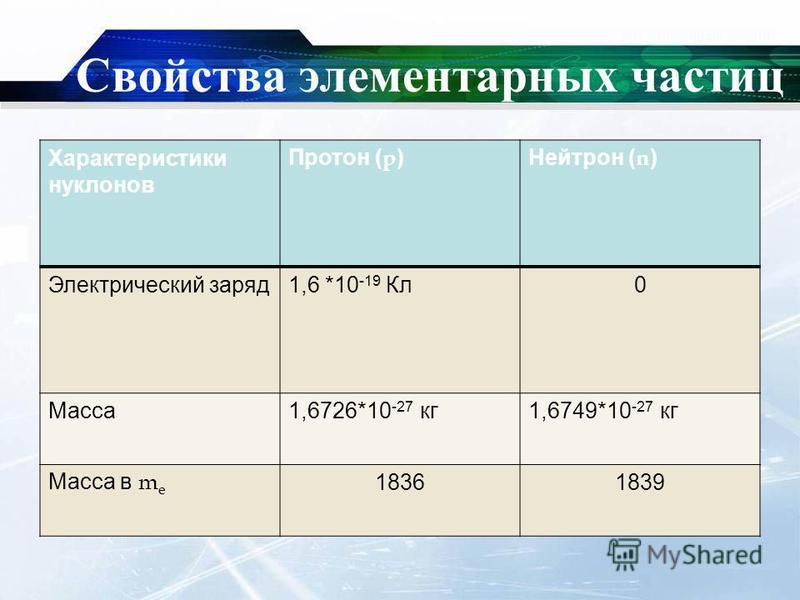 Свойства элементарных частиц Характеристики нуклонов Протон ( p )Нейтрон ( n ) Электрический заряд 1,6 *10 -19 Кл 0 Масса 1,6726*10 -27 кг 1,6749*10 -27 кг Масса в m e 18361839
