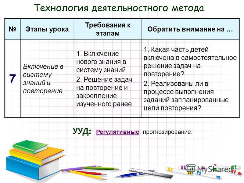 Технология деятельностного метода Этапы урока Требования к этапам Обратить внимание на … 7 Включение в систему знаний и повторение. 1. Включение нового знания в систему знаний. 2. Решение задач на повторение и закрепление изученного ранее. 1. Какая ч