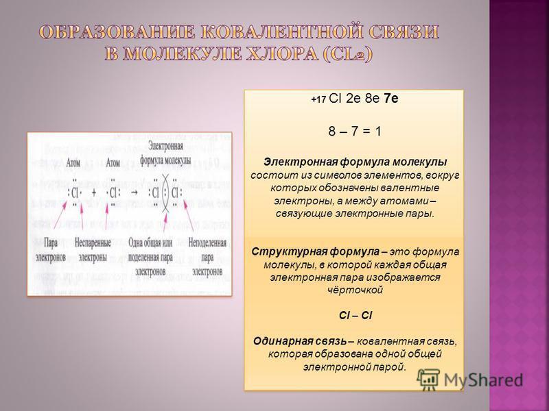 +17 Cl 2e 8e 7e 8 – 7 = 1 Электронная формула молекулы состоит из символов элементов, вокруг которых обозначены валентные электроны, а между атомами – связующие электронные пары. Структурная формула – это формула молекулы, в которой каждая общая элек