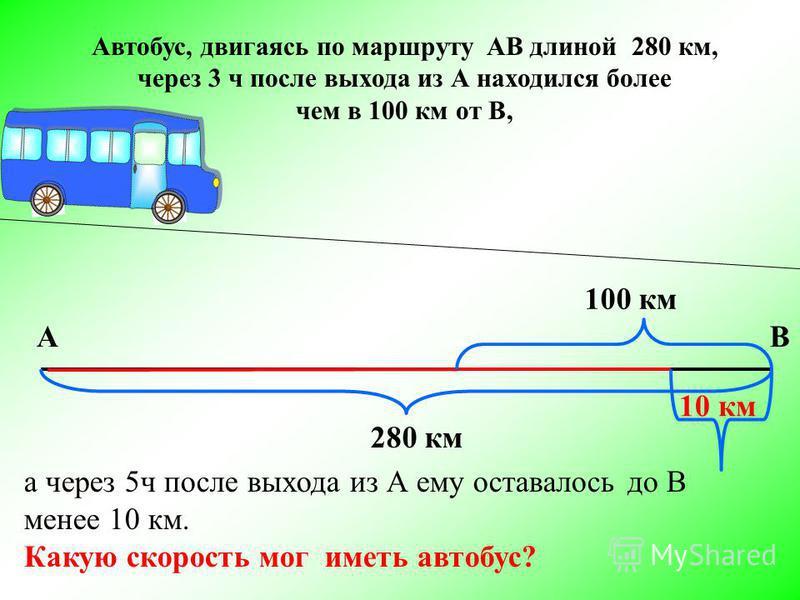 Автобус, двигаясь по маршруту AB длиной 280 км, через 3 ч после выхода из А находился более чем в 100 км от В, а через 5 ч после выхода из А ему оставалось до В менее 10 км. Какую скорость мог иметь автобус? АВ 280 км 100 км 10 км