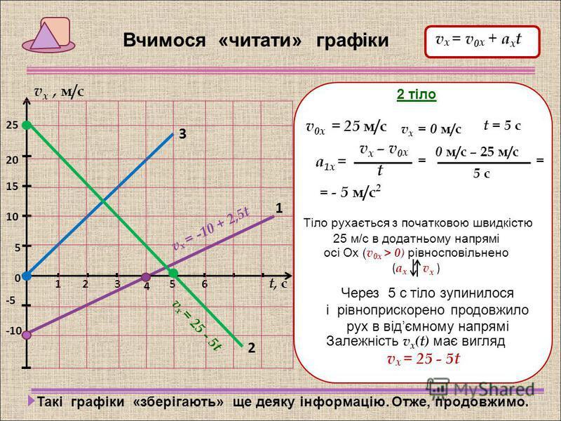 321 1 65 t, с 4 2 3 Вчимося «читати» графіки v х, м/с 5 -5 15 10 -10 20 25 0 1 тіло v 0х = - 10 м/с v х – v 0 х t а 1х = 0 м/с – (-10 м/с) 4 с = 2,5 м/с 2 == Тіло рухається з початковою швидкістю 10 м/с в відємному напрямі осі Ох ( v 0х < 0) рівноспо