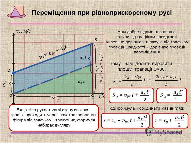 t, с v х, м/с v 0х v x = v 0 x + a х t Переміщення при рівноприскореному русі Нам добре відомо, що площа фігури під графіком швидкості чисельно дорівнює шляху, а під графіком проекції швидкості - дорівнює проекції переміщення. Тому, нам досить вирази