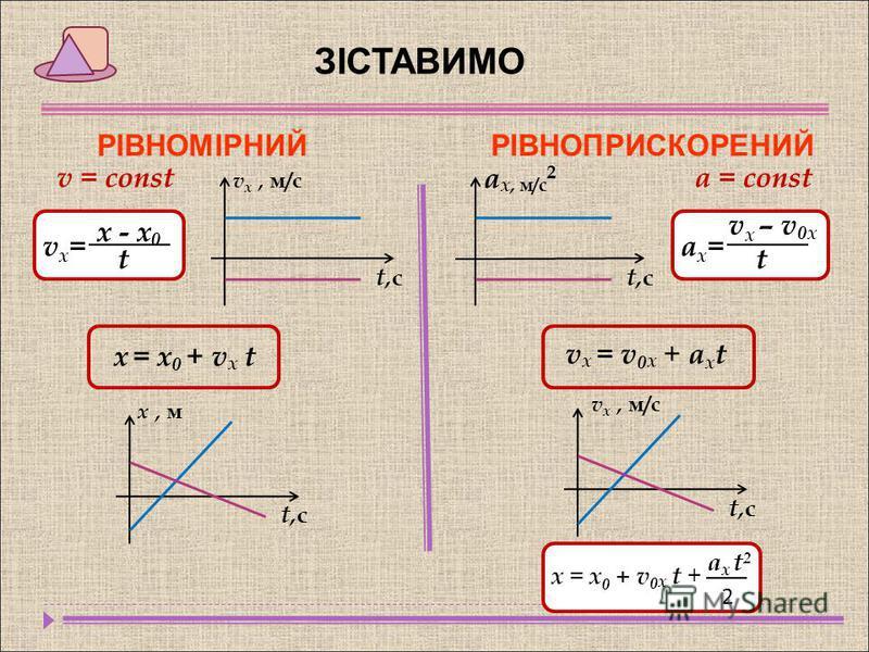 ЗІСТАВИМО РІВНОМІРНИЙРІВНОПРИСКОРЕНИЙ v = const a = const х - х 0 t v x – v 0x t ax=ax=vx=vx= v х, м/с t,сt,с t,сt,с а x, м/с 2 х = х 0 + v x t v x = v 0 x + a х t x, м t,сt,с v x, м/с t,сt,с x = x 0 + v 0 x t + a х t 2 2