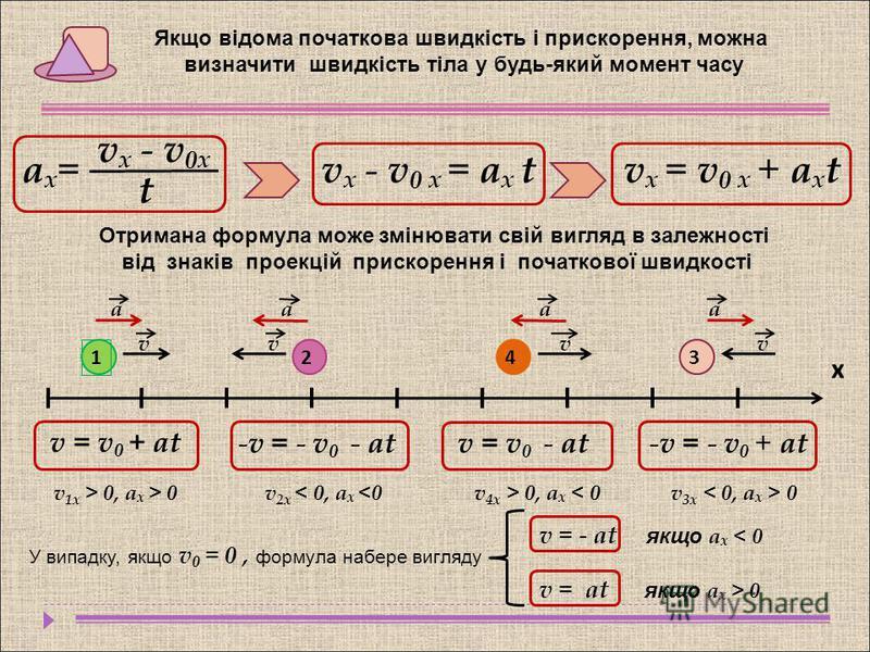 Якщо відома початкова швидкість і прискорення, можна визначити швидкість тіла у будь-який момент часу vx - v0xvx - v0x t аx=аx= v x - v 0 x = a x t v x = v 0 x + a x t Отримана формула може змінювати свій вигляд в залежності від знаків проекцій приск