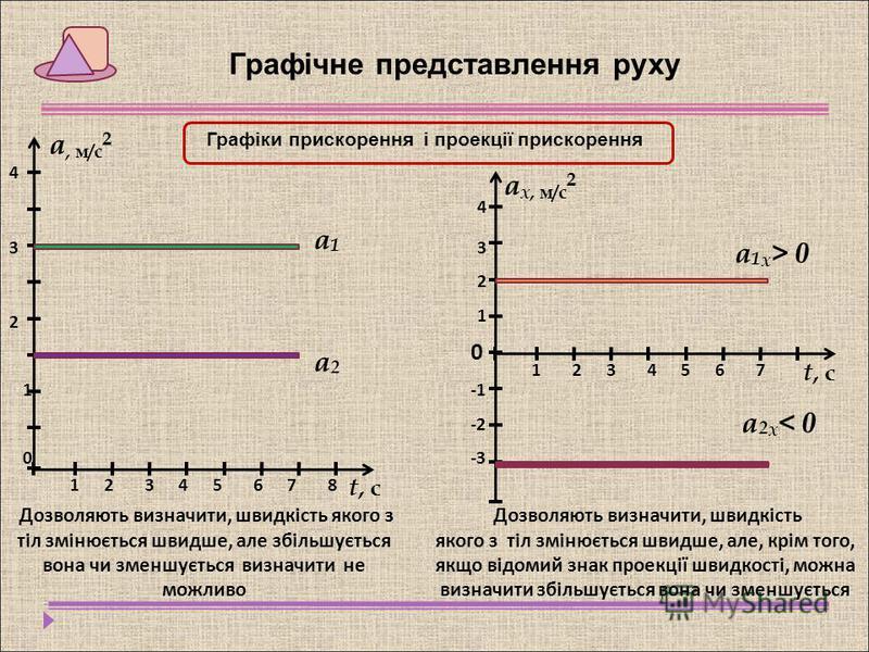 Графічне представлення руху Графіки прискорення і проекції прискорення а, м/с 2 t, сt, с 17543286 а1а1 а2а2 1 2 3 4 Дозволяють визначити, швидкість якого з тіл змінюється швидше, але збільшується вона чи зменшується визначити не можливо 0 1 7541236 4
