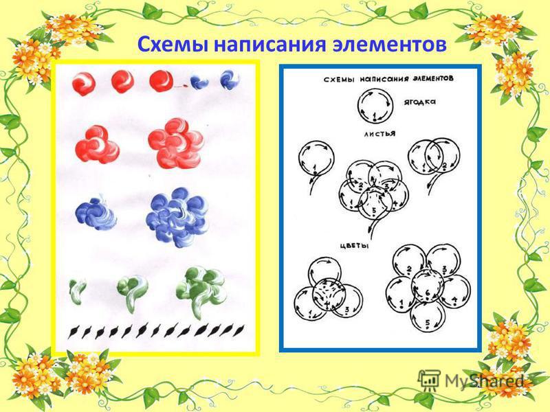 Схемы написания элементов