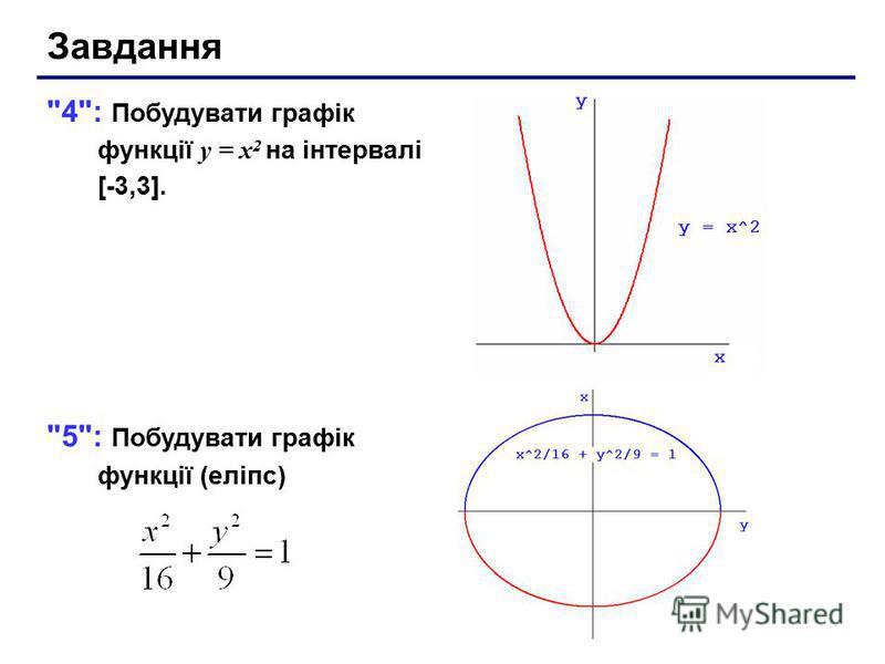Завдання 4: Побудувати графік функції y = x 2 на інтервалі [-3,3]. 5: Побудувати графік функції (еліпс)