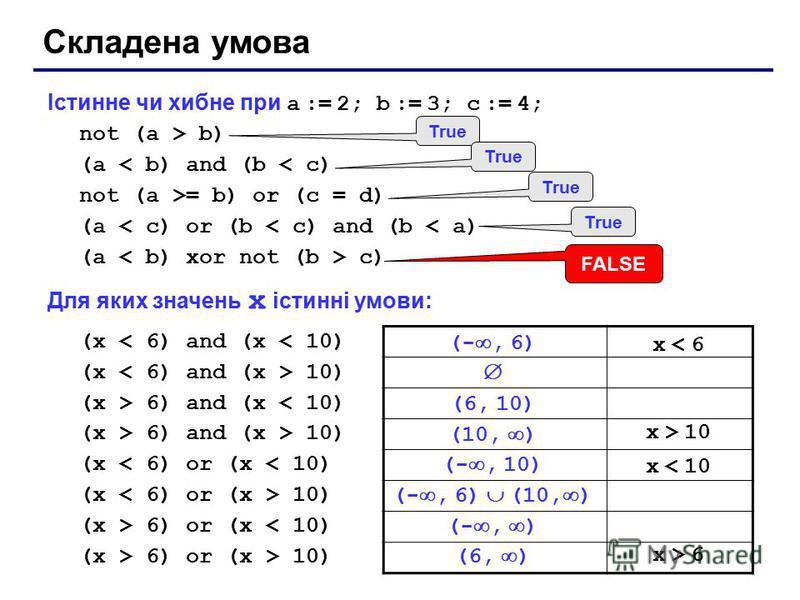 Істинне чи хибне при a := 2; b := 3; c := 4; not (a > b) (a < b) and (b < c) not (a >= b) or (c = d) (a < c) or (b < c) and (b < a) (a c) Для яких значень x істинні умови: (x < 6) and (x < 10) (x 10) (x > 6) and (x < 10) (x > 6) and (x > 10) (x < 6)