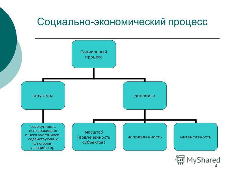 4 Социальный процесс структура совокупность всех входящих в него участников, содействующих факторов, условий и пр. динамика Масштаб (вовлеченность субъектов) направленность интенсивность Социально-экономический процесс