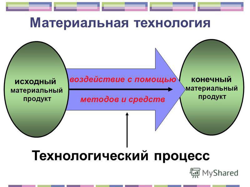 конечный материальный продукт исходный материальный продукт воздействие с помощью методов и средств Технологический процесс Материальная технология