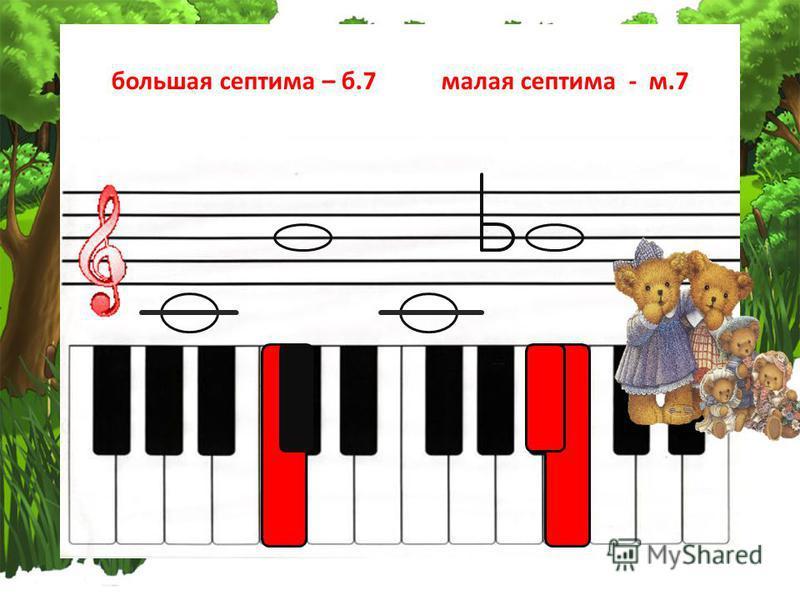 Большая септима и малая септима Медведица варила медведю на обед Борща, сосиски, кашу и жареных котлет. Медведь ревел: « Не буду! Так дело не пойдет! Пойду я лучше к пчёлам, люблю я только мёд!»
