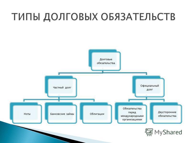 Долговые обязательства Частный долг НотыБанковские займы Облигации Официальный долг Обязательства перед международными организациями Двусторонние обязательства
