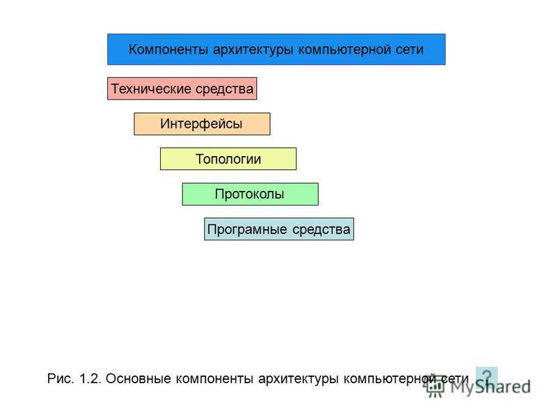 Рис. 1.2. Основные компоненты архитектуры компьютерной сети Компоненты архитектуры компьютерной сети Технические средства Интерфейсы Топологии Протоколы Програмные средства