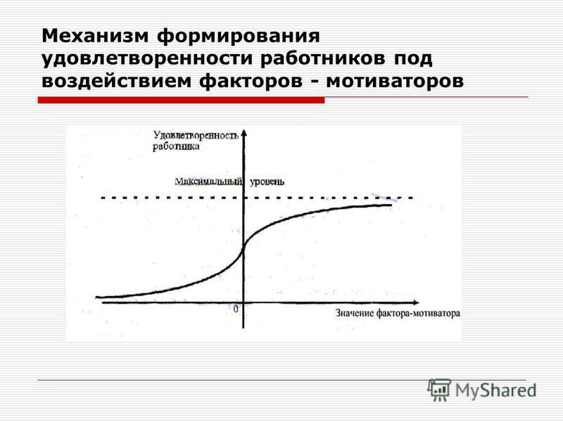 Механизм формирования удовлетворенности работников под воздействием факторов - мотиваторов