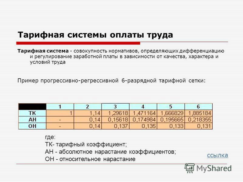 Тарифная системы оплаты труда Тарифная система - совокупность нормативов, определяющих дифференциацию и регулирование заработной платы в зависимости от качества, характера и условий труда Пример прогрессивно-регрессивной 6-разрядной тарифной сетки: с