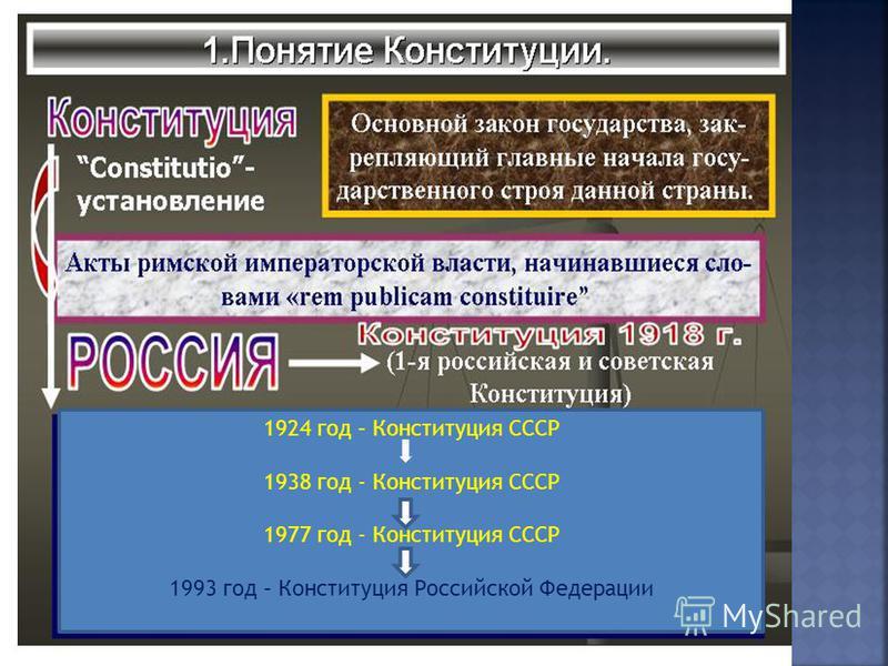 1924 год – Конституция СССР 1938 год - Конституция СССР 1977 год - Конституция СССР 1993 год – Конституция Российской Федерации