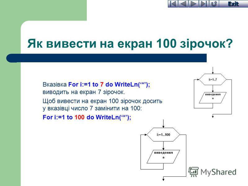 Exit Як вивести на екран 100 зірочок? Вказівка For i:=1 to 7 do WriteLn(*); виводить на екран 7 зірочок. Щоб вивести на екран 100 зірочок досить у вказівці число 7 замінити на 100: For i:=1 to 100 do WriteLn(*);