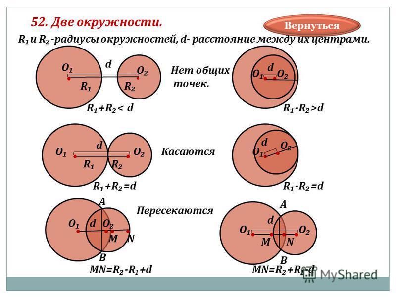 52. Две окружности. Вернуться О О d RR R+R<d ОО d R R-R>d ОО d R+R=d R О О d R-R=d ООd MN=R-R +d В А MN ОО В А MN d MN=R+R -d Rи R-радиусы окружностей, d- расстояние между их центрами. Нет общих точек. Касаются Пересекаются