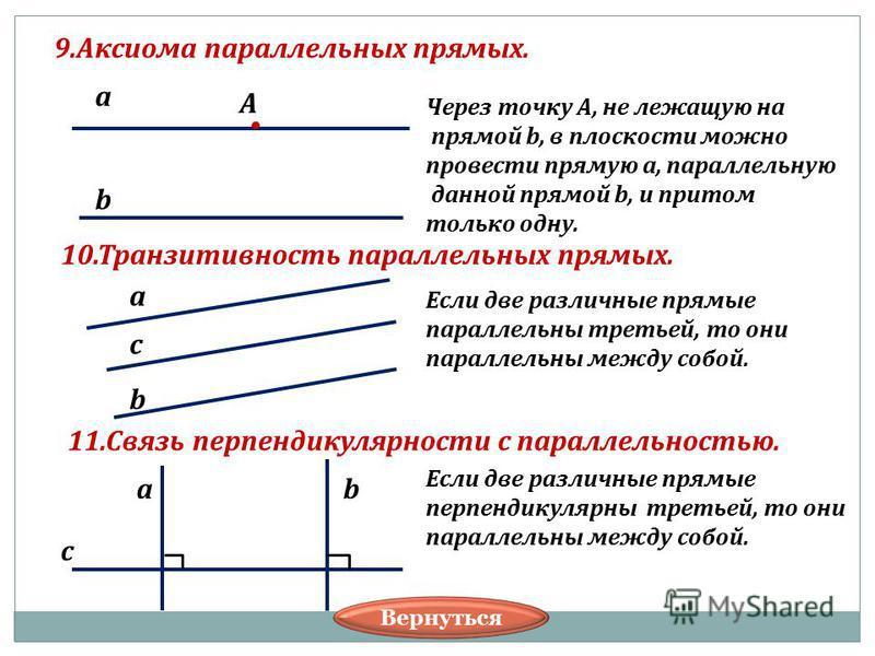 9. Аксиома параллельных прямых. а b А Через точку А, не лежащую на прямой b, в плоскости можно провести прямую а, параллельную данной прямой b, и притом только одну. а b с Если две различные прямые параллельны третьей, то они параллельны между собой.